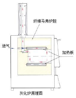 灰化炉原理图